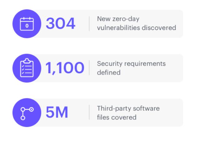 Comprehensive security coverage
