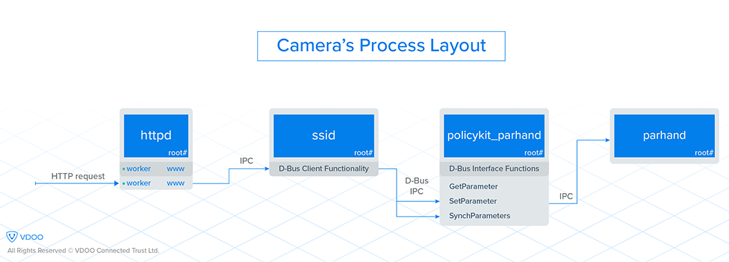 Camera Process Layout axis