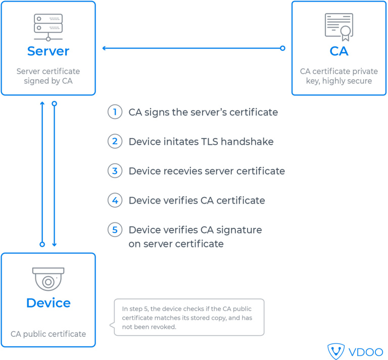 Certificate chaining