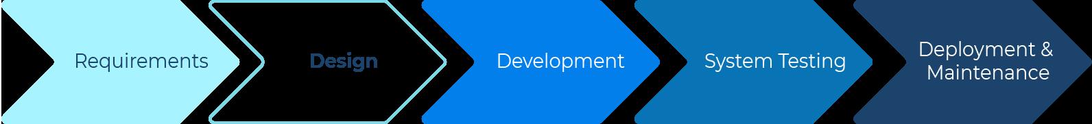 SDLC process design