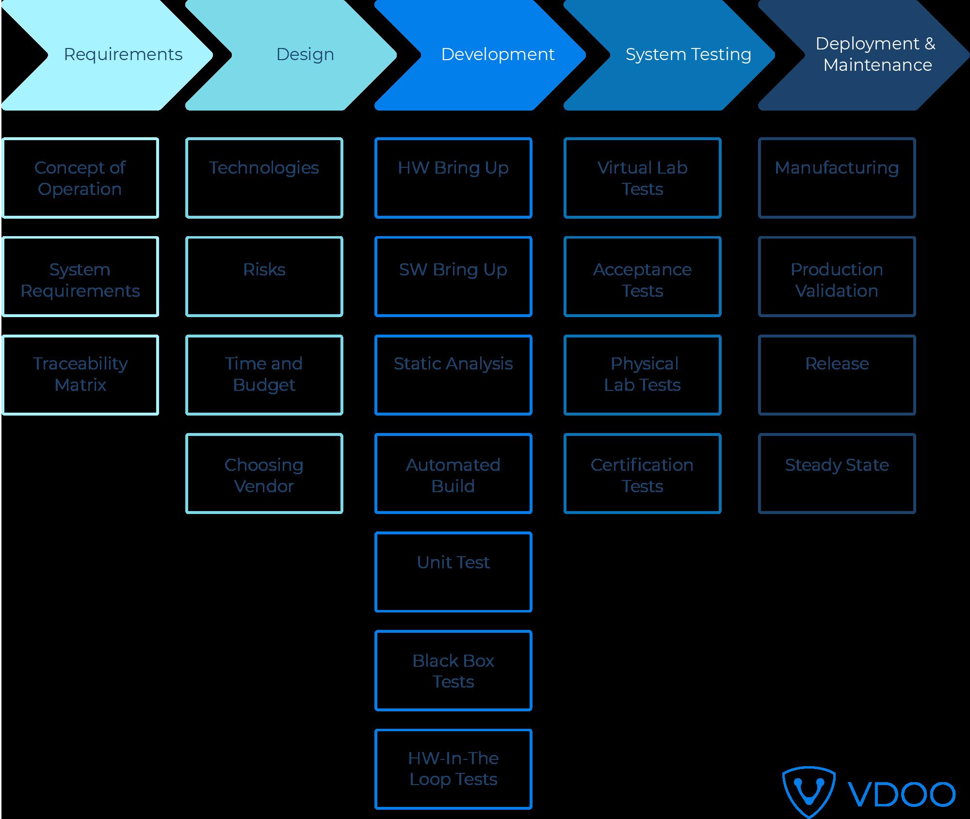 SDLC process detailed