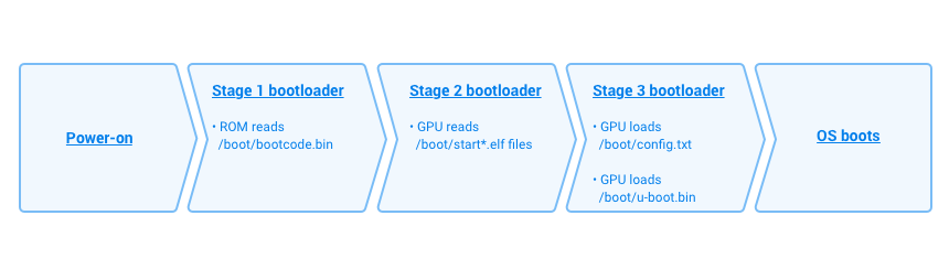 The boot process with U-Boot enabled