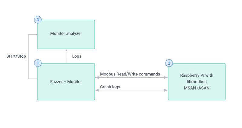 fuzzing blog diagram 3 (1)