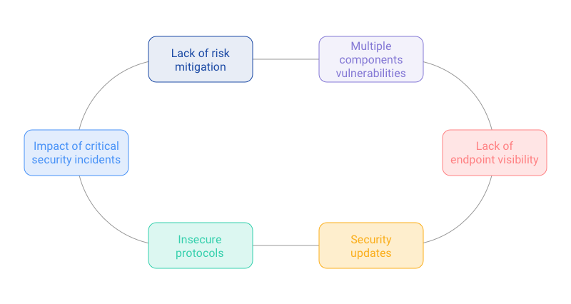 the-keys-to-securing-industrial-iot-environments-Graph1