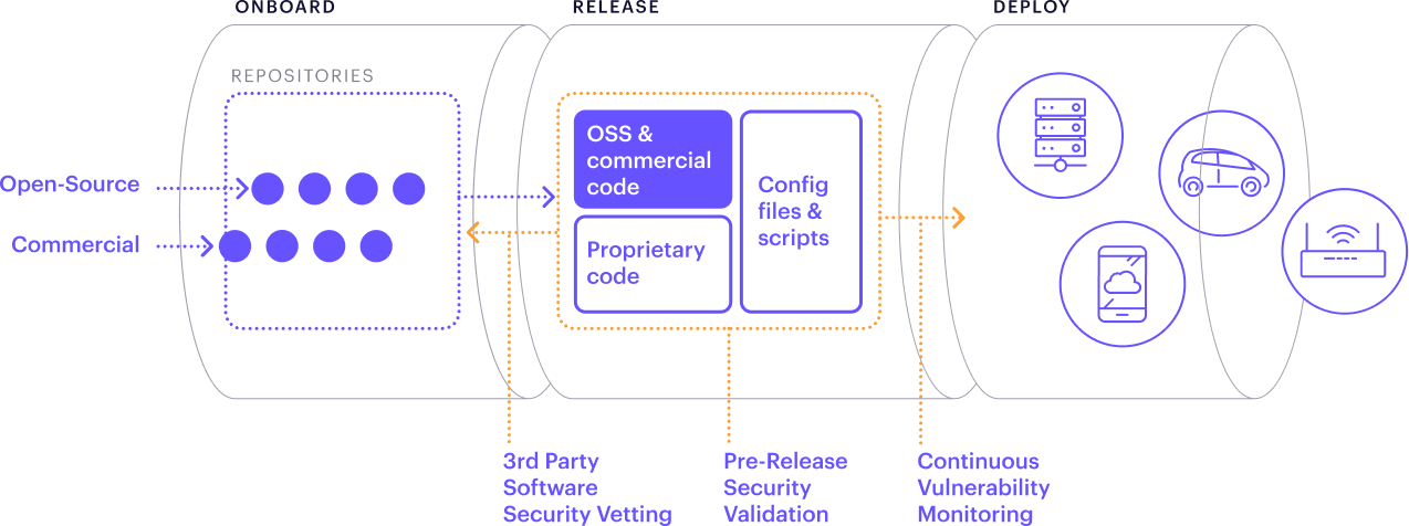 Software Supply Chain Security diagram