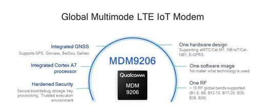 Qualcomm Global Multimode LTE IoT Modem